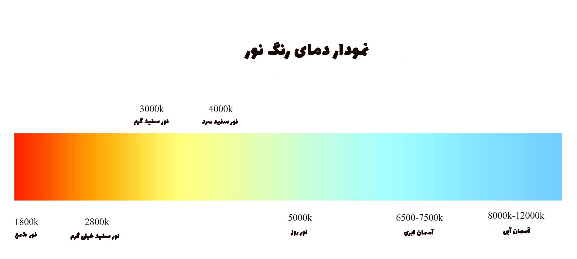 نمودار طیفی دمای رنگ نور